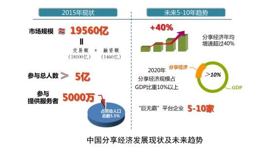 2015年最新三级片片名网络直播推动分享经济全民化- 中国日报网甩尾三輪車