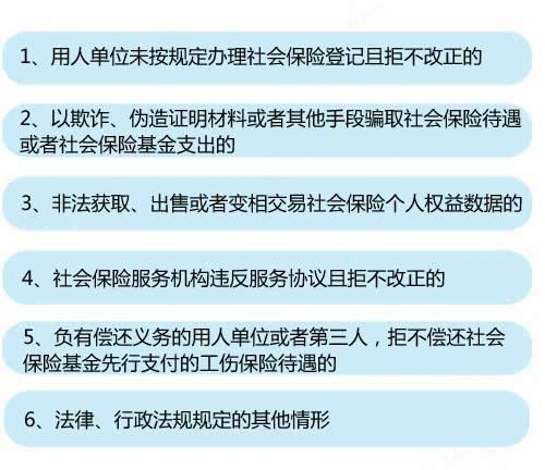 """6种情形将列入""""黑名单""""。中新网记者 李金磊 制图"""