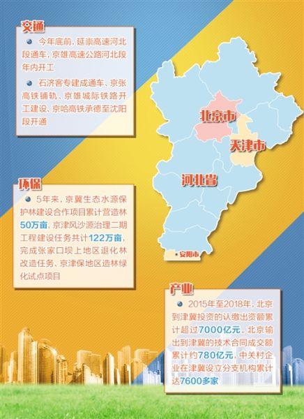 以北京、天津�橹行囊��I京津冀城市群�l展,��迎h渤海地�^�f同�l展。