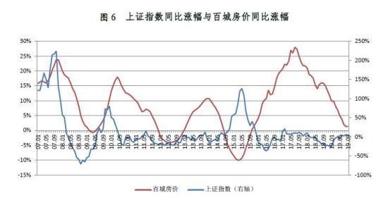 三季度《大类资产价格报告)》截图