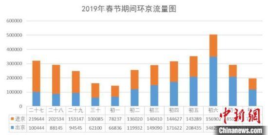 2019春节期间环京流量图。河北高速交警总队供图
