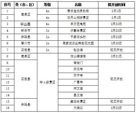 第二批开放景区名单